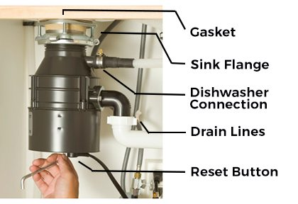 disposal suggest- why is my garbage disposal leaking